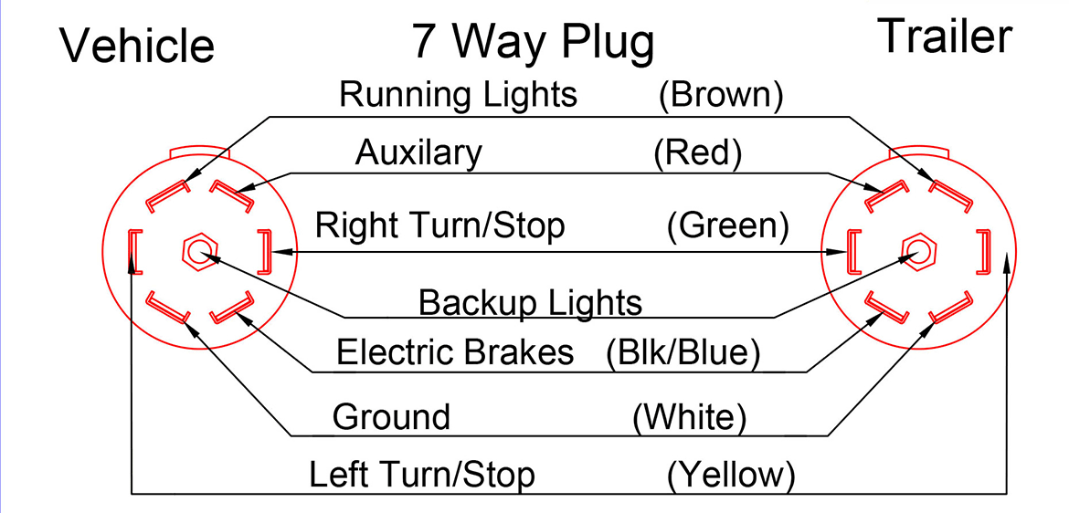 7 Way Plug, 2011 to Current Trailers
