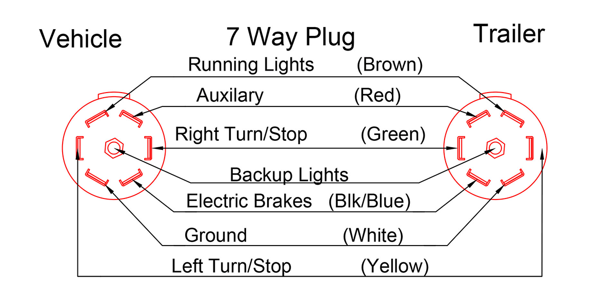 plug wiring diagram double a trailers7 Way Trailer Plug Wiring Diagram For Trail Tech #15