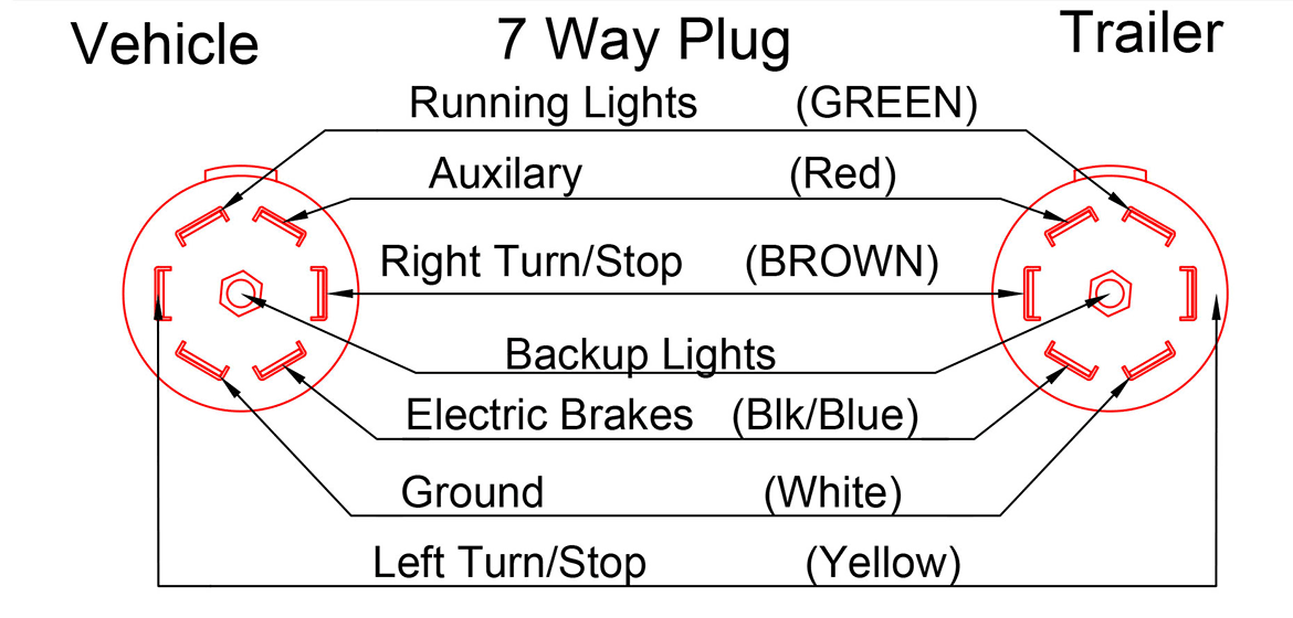 Plug wiring diagram double a trailers 7 way plug prior to 2010 trailers asfbconference2016 Choice Image